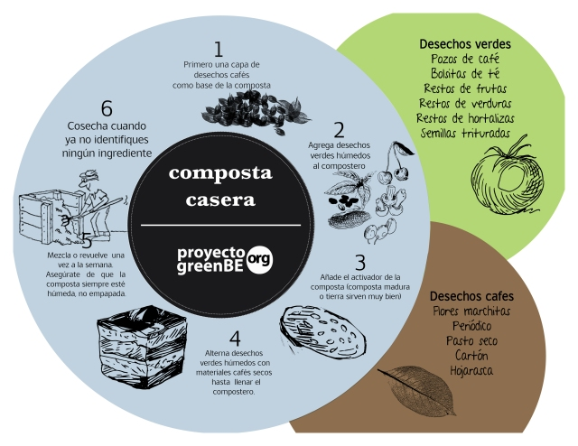 infocompostacasera